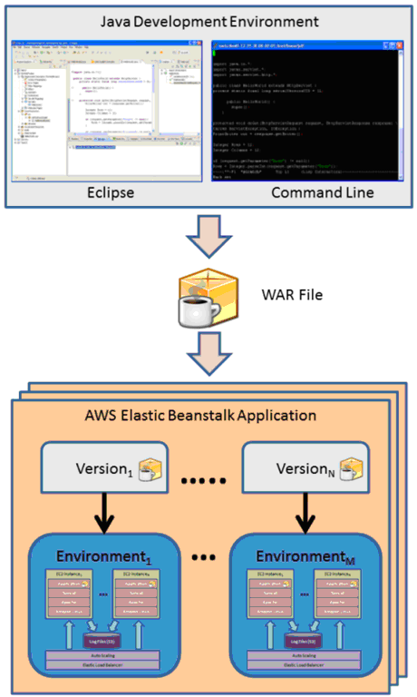 PaaS - AWS Elastic Beanstalk (Source: Amazon)