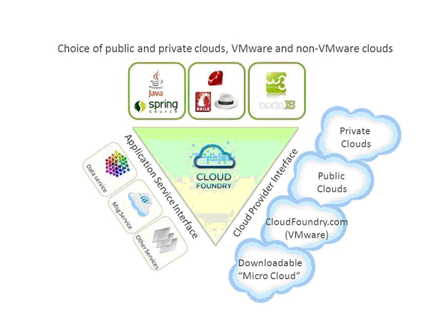 Choice of Public and Private Cloud