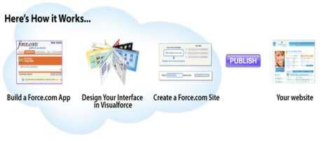 force.com - How it works?
