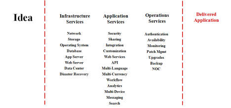 force.com - Infrastructure, Application and Operational Services